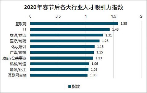 2020最新就业报告:化妆行业好就业,工资高